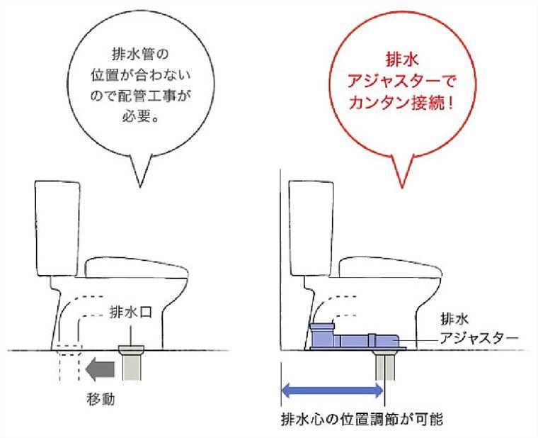 トイレのリフォーム、リフォーム便器
