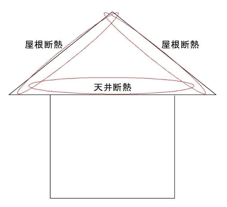 窓の断熱や遮熱